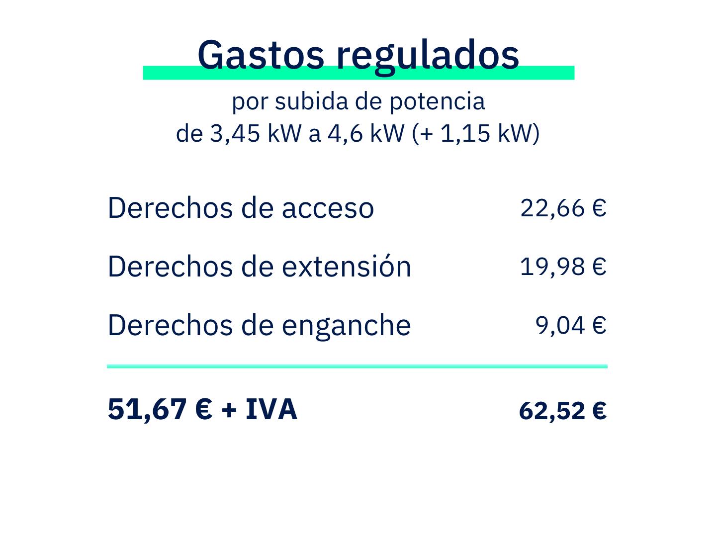 lucera-gastos-regulados-ejemplo-cambio-potencia