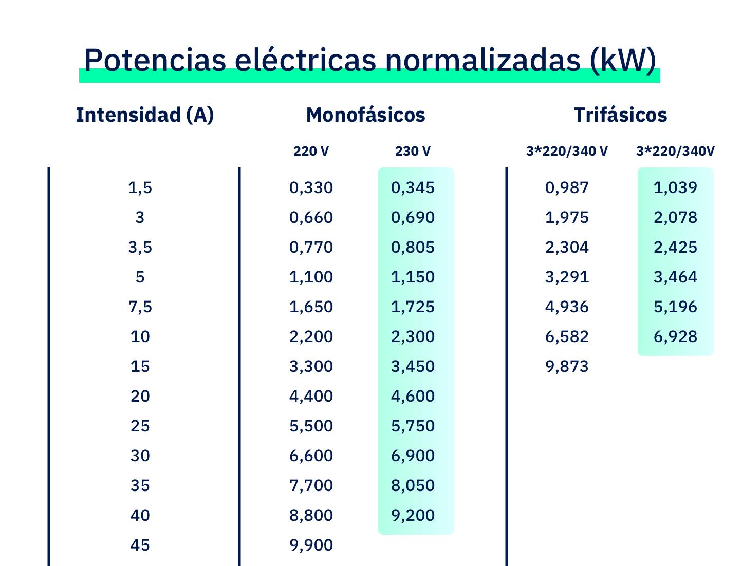 lucera-tabla-potencias-normalizadas