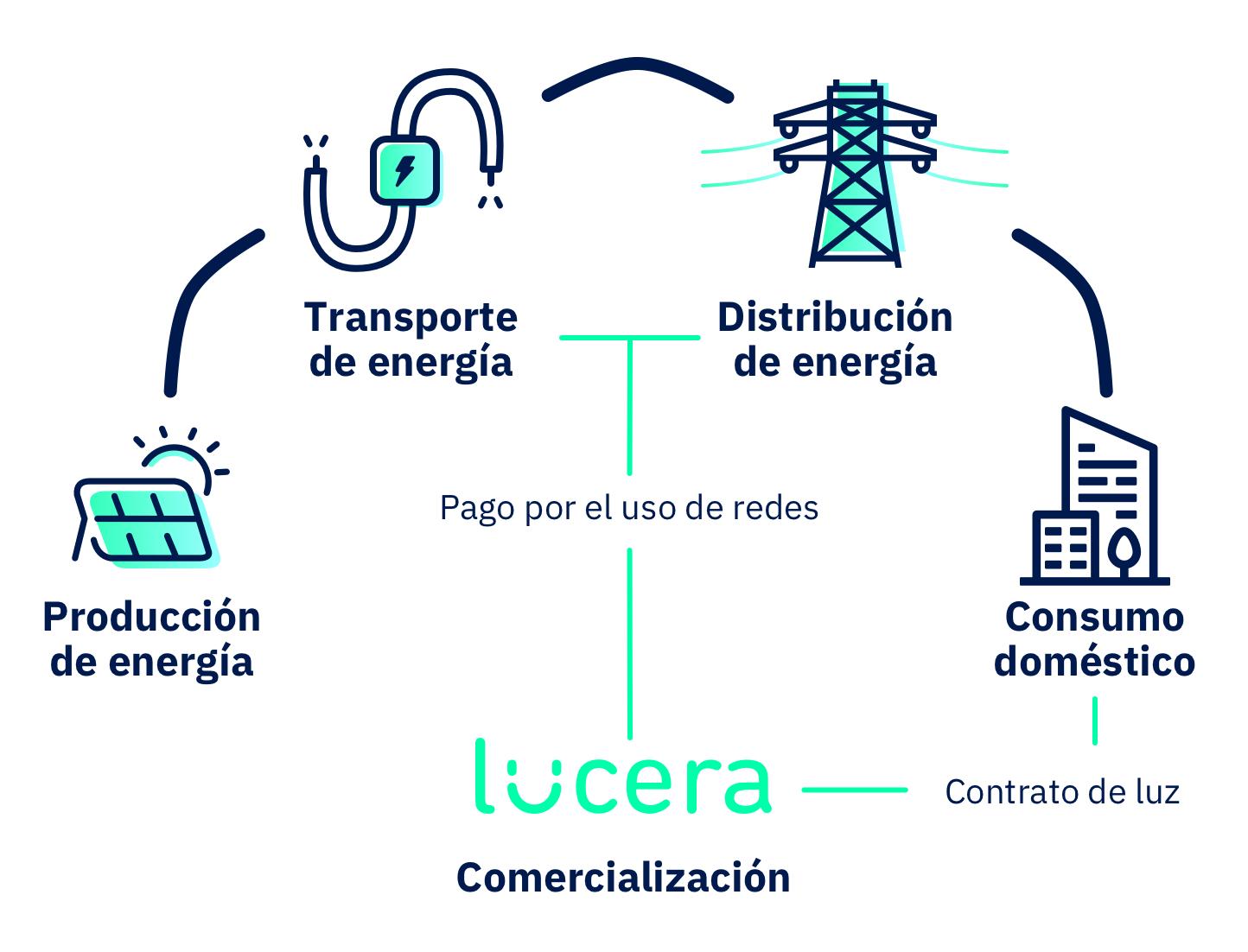 Cómo se genera la electricidad - Ciclo de la energía