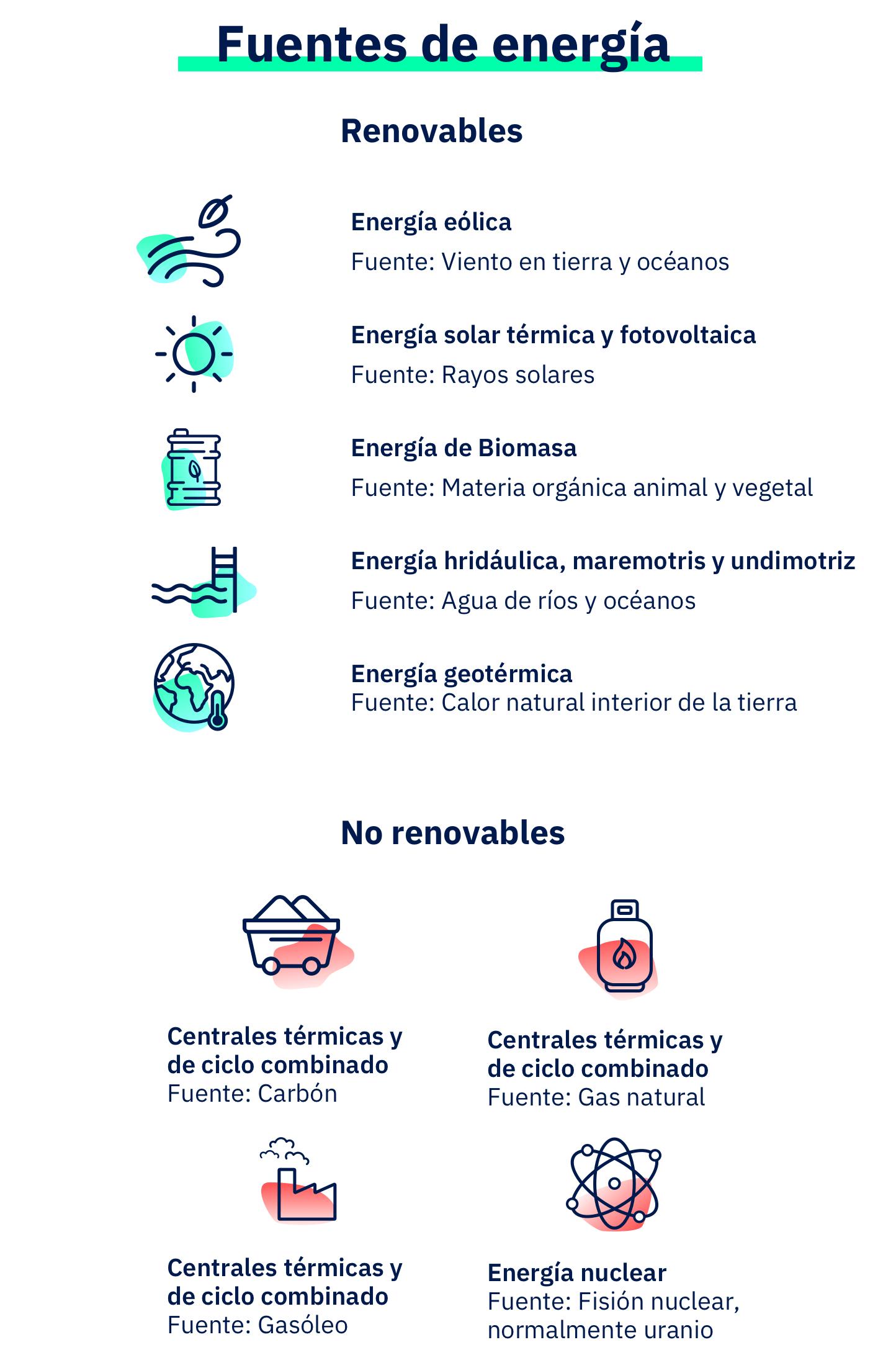 Cómo se genera la electricidad de tu casa - Tipos de energías