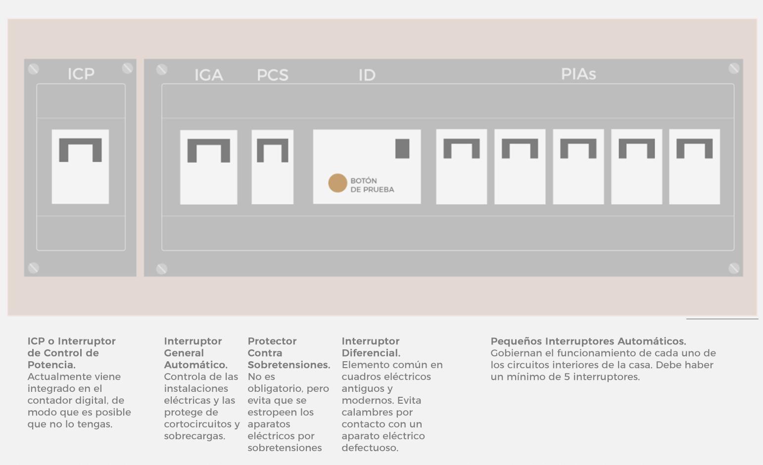 Lucera - ICP - cuadro eléctrico nuevo
