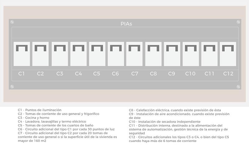 Lucera -cuadro eléctrico nuevo - PIAS