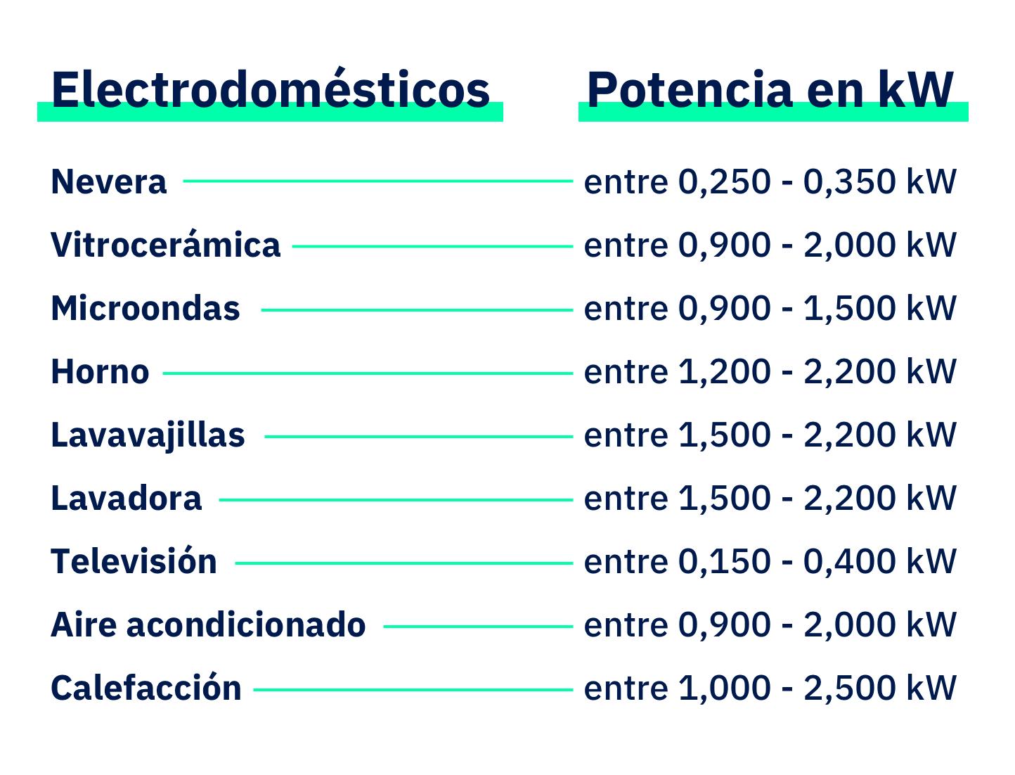 ¿Cuánto consumen tus electrodomésticos? | Lucera Energía