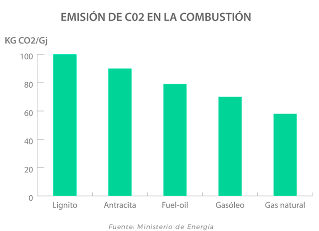 Lucera-Emisiones de CO2 del gas natural