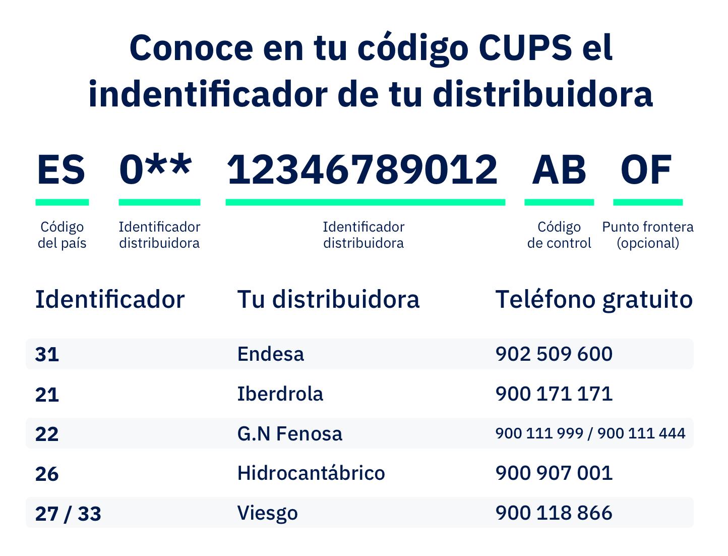 Lucera_ teléfonos distribuidoras