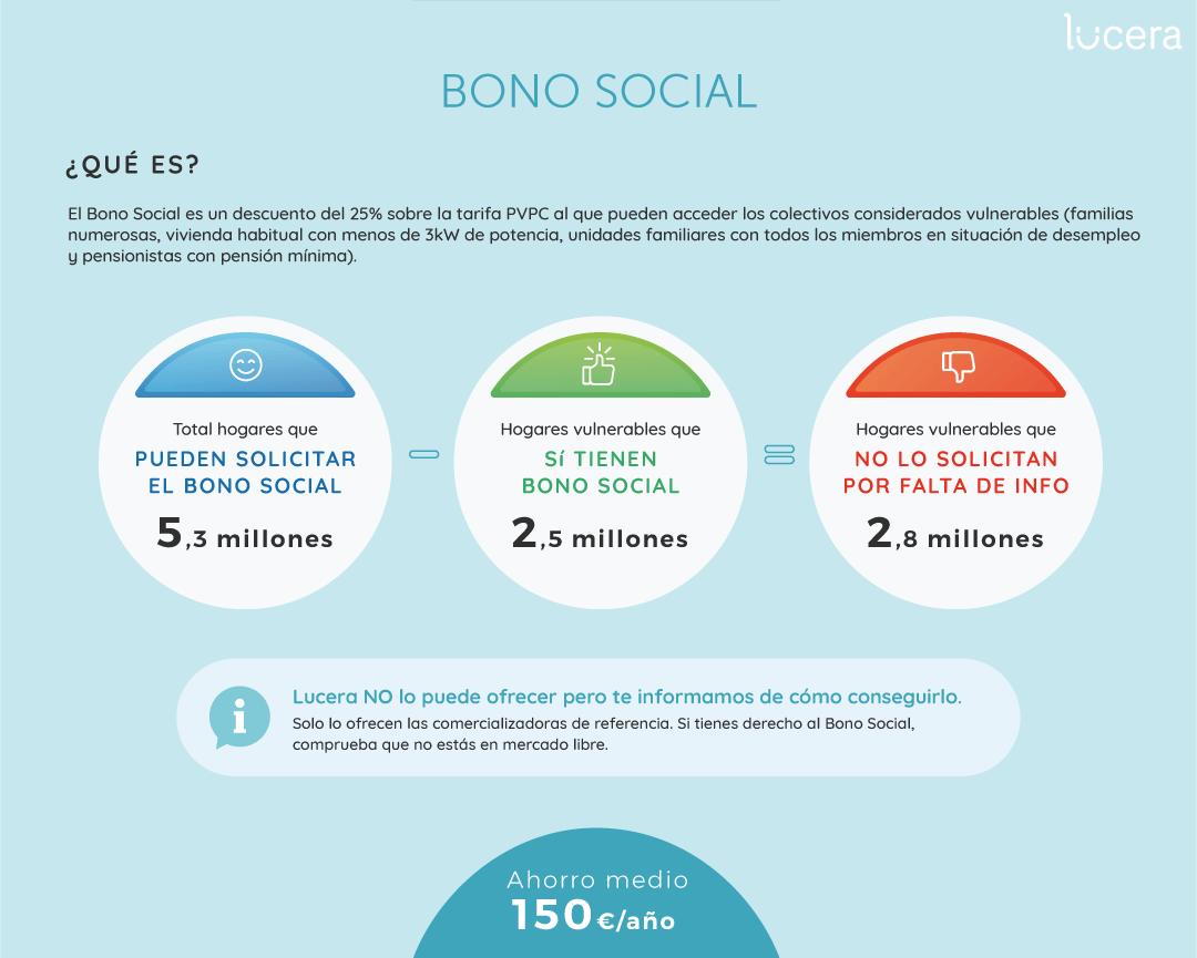 Cómo ahorrar en tu factura de la luz - Bono Social