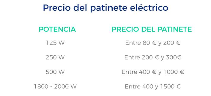 Lucera-Precio del patinete eléctrico, movilidad sostenible