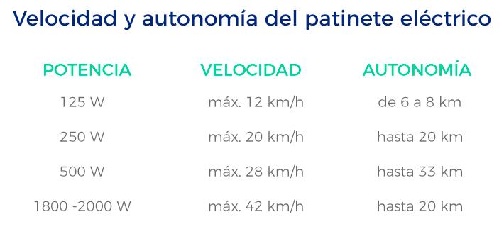Lucera-Velocidad y autonomía del patinete eléctrico, movilidad sostenible