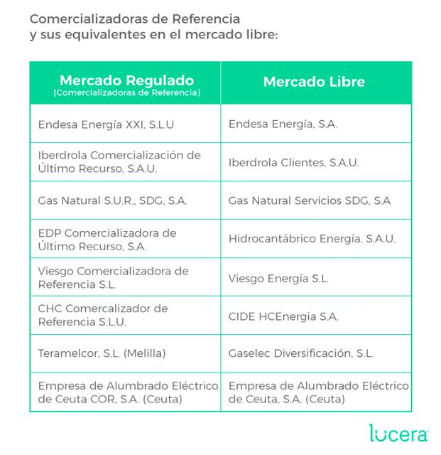 Comercializadoras del mercado regulado y mercado libre - PVPC