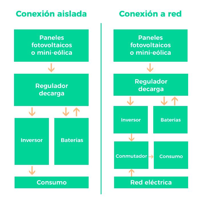 Conexiones en instalaciones de autoconsumo - Impuesto al sol