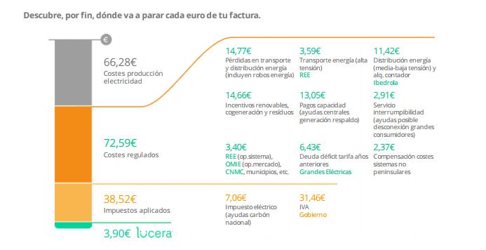 Costes regulados - Déficit de tarifa