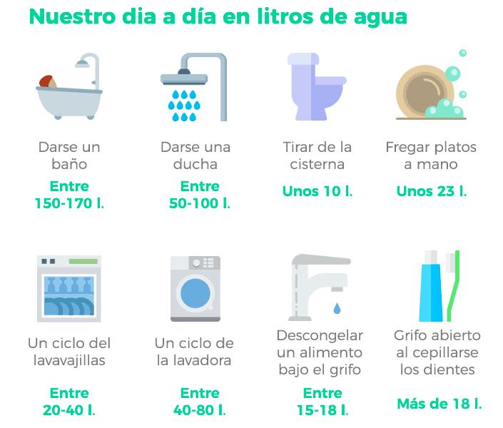 Dia a dia en litros de agua-guia casa autosificiente