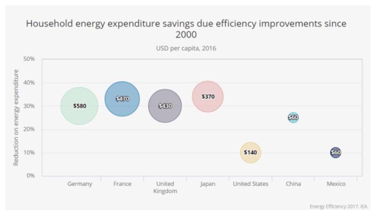 eficiencia en hogares