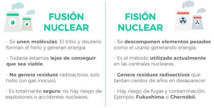 Fusion nuclear vs fision nuclear