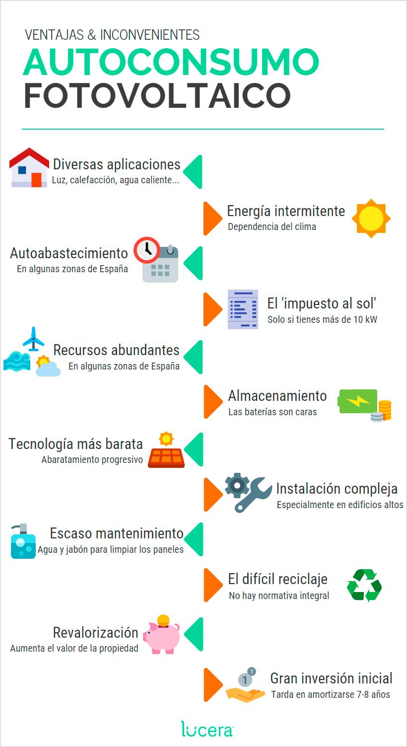 infografia-ventajas-e-inconvenientes-del-consumo-fotovoltaico