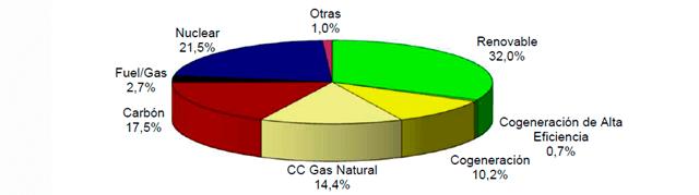 Lucera-Energía mix español, generación de energía