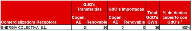 Lucera-Garantías de origen renovable