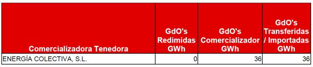 Lucera-GDO's emitidas por la CNMC