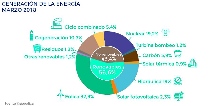 Lucera- Cuáles son las energías renovables - Generación de la energía miz español en marzo de 2018
