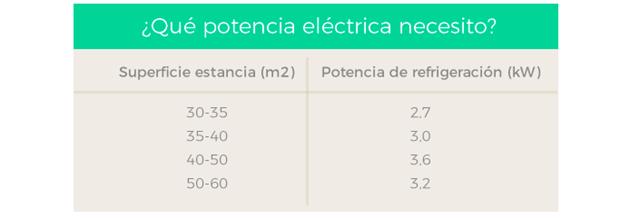 Lucera-Potencia eléctrica para aire aocndicionado