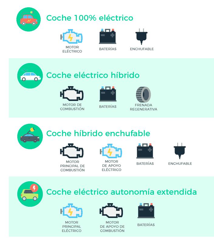 Lucera-Tipos de coches eléctricos