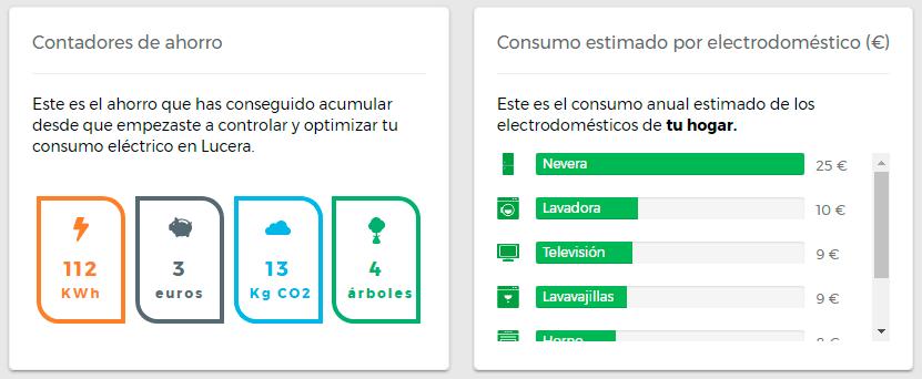 Contadores de ahorro y Consumo de electrodomésticos - Panel de Control