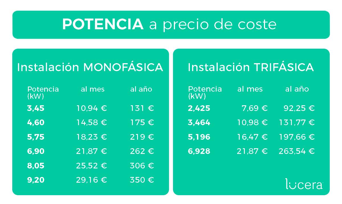 Potencia eléctrica a precio de coste