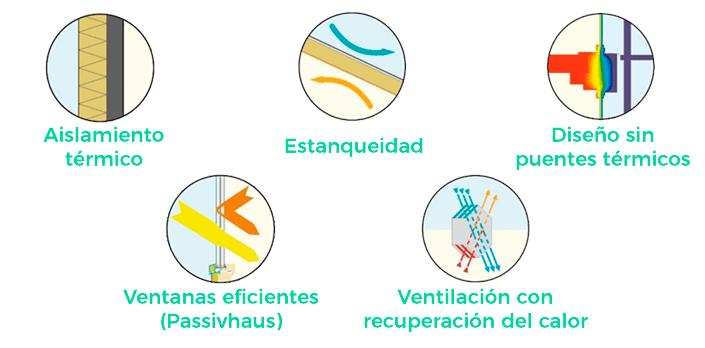 Principios básicos del Passivhaus - casas pasivas