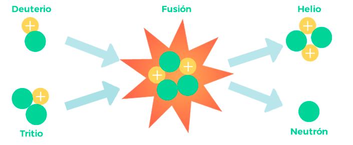 Proceso de la fusión nuclear
