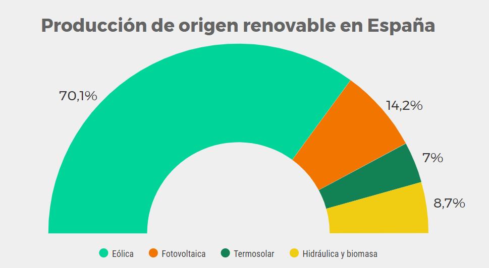 Reparto de producción renovable en España 2017