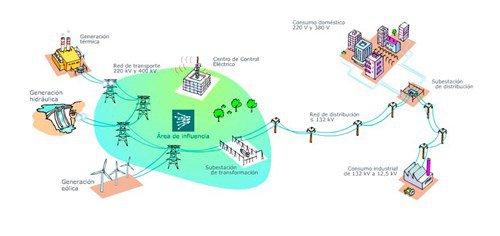 Esquema sistema eléctrico nacional. Fuente: Red Eléctrica España