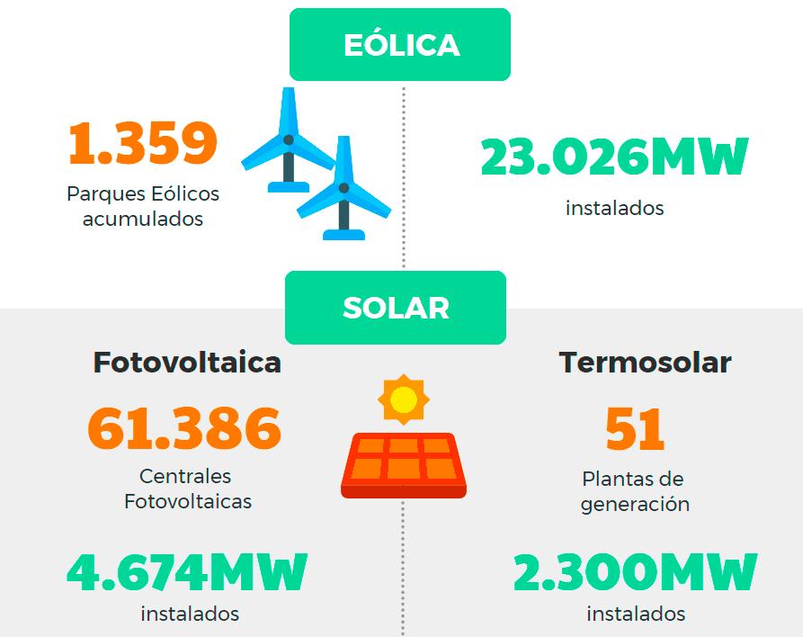 Energía Eólica vs Energía Solar (fotovoltaica y termosolar) en España en 2017