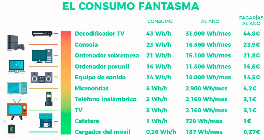 Consumo en standby electrodomésticos