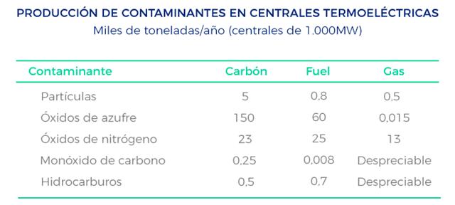 Lucera - Contaminación centrales termoeléctricas