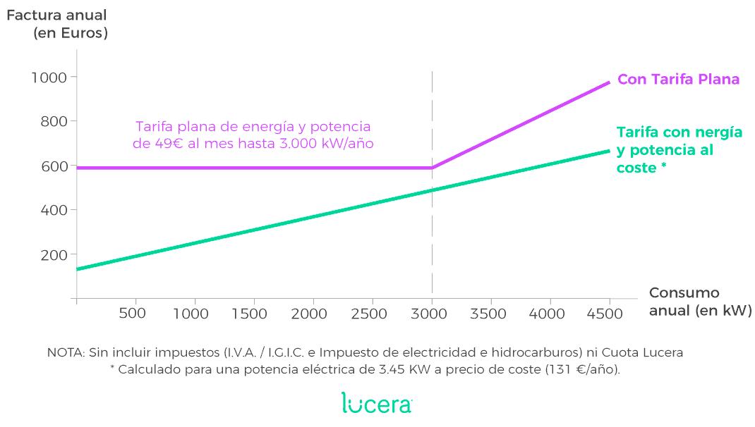 tarifa plana de luz vs. precio variable energia