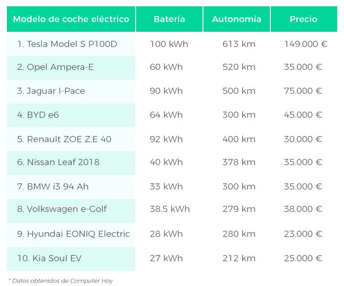 Top coches eléctricos con más autonomía