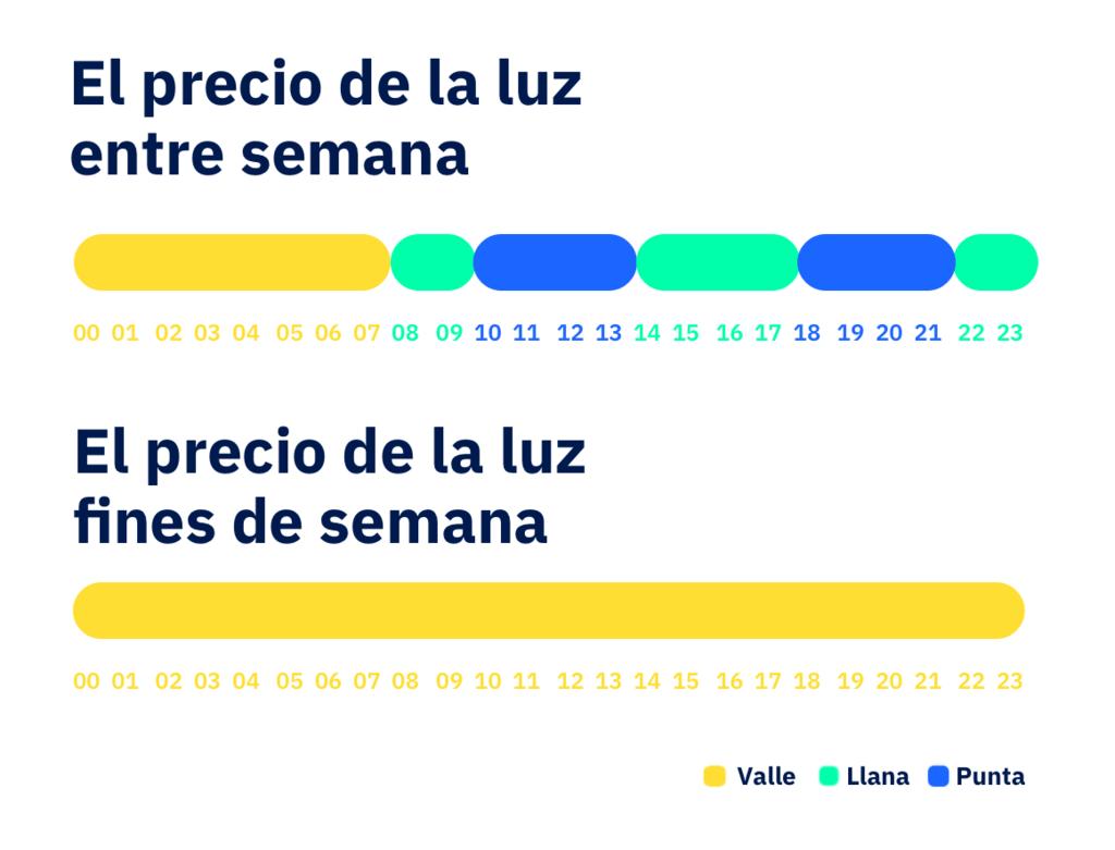 Nuevos horarios tramos precio luz 2020